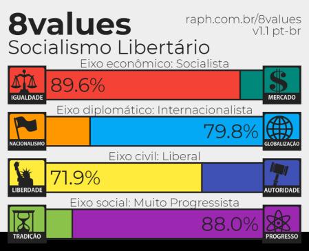 socialista libertario espectro politico.png
